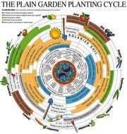 Spring planting should start long before last frost.