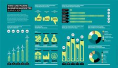 Raconteur Media - Wind and Marine Business Barometer Survey Infographic originally publishing in the report Wind and Marine Energy in The Times newspaper.