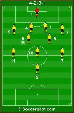 42 Best soccer images   Football drills, Soccer training