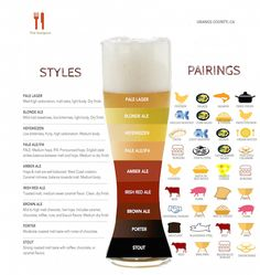 Pairing Food With Beer Chart and Ideas.