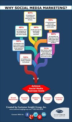 #Infographic: Why Social Media Marketing. Did you know that that 78% of small businesses attract new customers through social media?