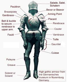 Parts of the Medieval Armor