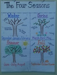 Four Seasons anchor chart