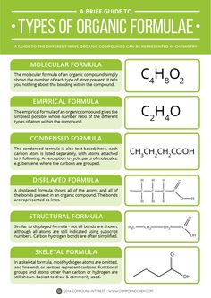 Types of Organic Formula Back to basics with today's graphic, with a look at the different ways compounds in organic chemistry can be represented. Chemistry Help, High School Chemistry, Chemistry Notes, Teaching Chemistry, Chemistry Lessons, Science Chemistry, Organic Chemistry, Physical Science, Science Education
