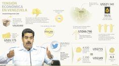 Tensión económica en #Venezuela #Política
