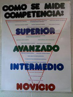 ACTFL poster- May make this for next year's classroom! Spanish Classroom Activities, Spanish Teaching Resources, Spanish Language Learning, Spanish Lessons, Learn Spanish, Spanish 1, Teaching Strategies, High School Spanish, Spanish Teacher