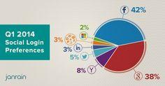 Social Login Preferences for 2014 Facebook Marketing, Social Media Marketing, Digital Marketing, Marketing Plan, Internet Marketing, Le Social, Customer Relationship Management, Mobile News, For Facebook