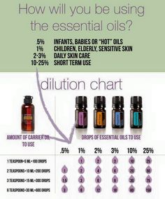 Don't acquire perfume oils thinking they are the exact same as vital oils. Although they may smell great they are not the genuine deal and do not provide restorative benefits. Diluting Essential Oils, Essential Oils Guide, Essential Oil Uses, Young Living Essential Oils, Essential Oil Diffuser, Aromatherapy Oils, Living Oils, Doterra Essential Oils, Organic Essential Oils