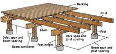 Many homeowners are aware of deck rot and attempt to avoid the costly water damage to their deck by using composite decking or other wood alternatives. Backyard Projects, Outdoor Projects, Garden Projects, Deck Building Plans, Wood Deck Plans, House Building, Building Ideas, Laying Decking, Floating Deck