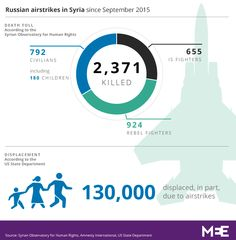 Russia killed 792 civilians in Syria and helped displace 130,000: Reports | Middle East Eye