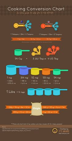 14 Infographics to help organize your kitchen - includes kitchen volume conversions, meat cuts,veggie cooking times, culinary tools, and other cheat sheets! Print these out and stick them on your fridge.