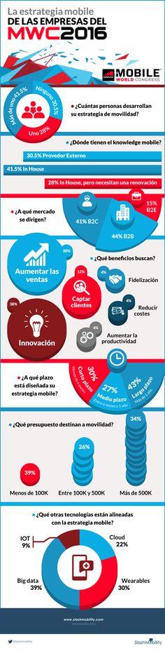Mobile World Congress: estrategia mobile de las empresas