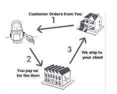 Considerate Service | DouBridge - Best Platform for Dropshipping Business