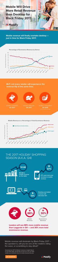 Black Friday 2017: Mobile Commerce Revenue Will Overtake Desktop