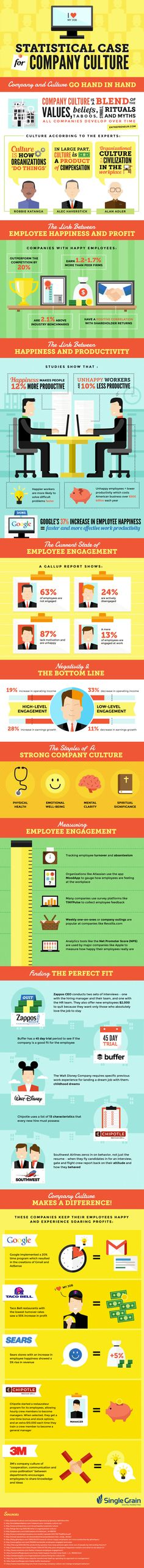 It Really Pays to Have a Rich Company Culture [Infographic]