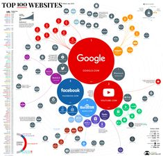 Infographic: Ranking the Top 100 Websites in the World Visualisation, Data Visualization, Blockchain, Yandex, Paginas Webs, Internet Time, Top Websites, Best Cryptocurrency, Life Online