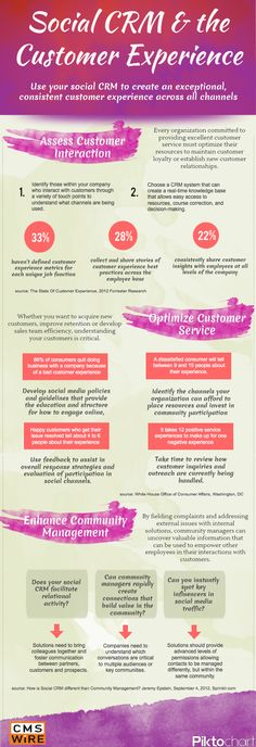 Cómo utilizar el #socialmedia y CRM para mejorar la experiencia de cliente #infografía