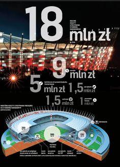 Stadion Narodowy będzie odwiedzać 2-3 tys. osób dziennie. Jeśli każda zostawi choćby 5 złotych, to w ciągu roku operator uzbiera 7,5 mln zł. Po uwzględnieniu wpływów z konferencji, koncertów i pieniędzy od sponsora Stadion Narodowy powinien na siebie zarobić. Podobnie obiekty w Gdańsku, Wrocławiu czy Poznaniu. ‒ Stadiony będą finansowo samowystarczalne, ale na to potrzeba przynajmniej kilkunastu miesięcy. W tym roku przyniosą jeszcze po kilka milionów złotych strat.