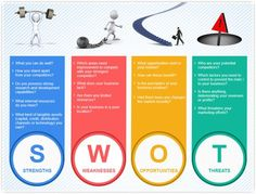 The best way to define your brand is to know your SWOT. #irresistiblestorytelling