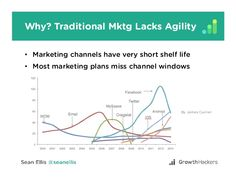 Marketing Channel, Marketing Plan, Growth Hacking, How To Plan, Life