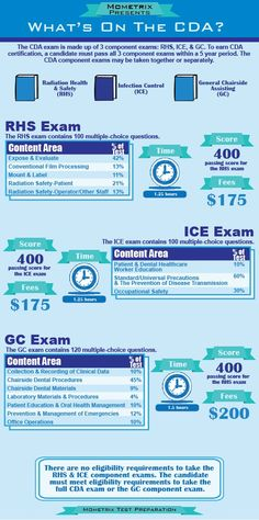 The certified dental assistant exam can be daunting, but we are here to assure t. The certified dental assistant exam can be daunting, but we are here to assure t. The certified dental assistant exam can be daunting, but we are here to assure t. Dental Assistant Study, Dental Hygiene School, Dental Humor, Dental Hygienist, Dental Facts, Dental World, Dental Life, Dental Health, Oral Health