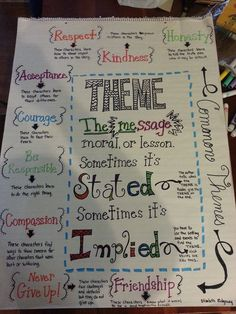 Theme Anchor chart and ideas for teaching theme