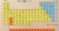 Image result for tabelul periodic