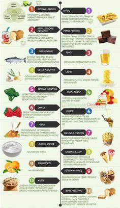 Jeśli coś jest słodkie, to znaczy że pełne cukru? Cukrzyca, rak, otępienie, depresja, trądzik, niepłodność, choroby serca. Nie brzmi to zbyt słodko. Przeciętny Amerykanin zjada rocznie około 75 ki… Diet Plans For Women, Fitness Planner, Keto Diet Plan, Dessert Recipes, Desserts, Finger Foods, Healthy Life, Food And Drink, Health Fitness