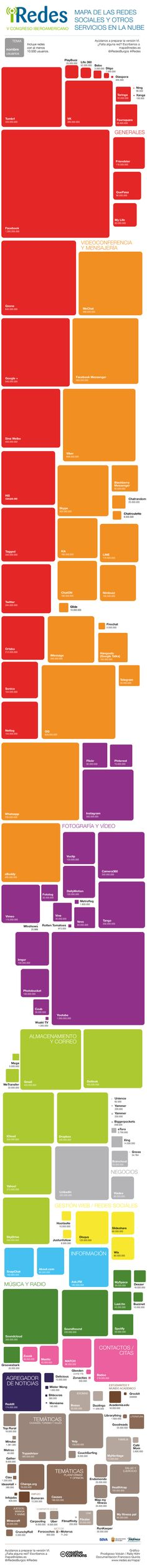 Mapa de redes sociales y otros servicios en la nube. Versión V de 2015 vía iRedes