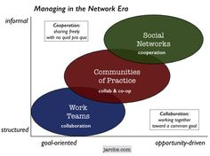 What Are The Functions Of Management In The Network Era?