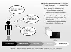 Experience Strategy Models