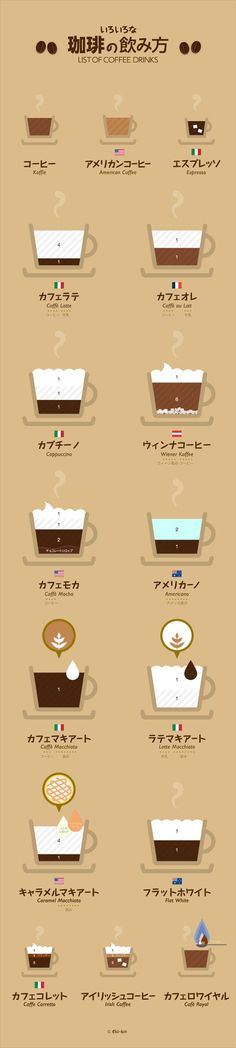 Do u know the difference between cafe latte and cafe au lait.love this graphic cafe list.clearly and easy understand Coffee Cafe, Coffee Drinks, Coffee Shop, Dm Poster, Web Design, Food Design, Information Graphics, Latte Art, Good To Know