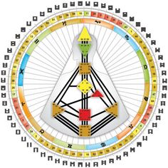 The Rave Bodygraph Mandala. Image via IHDS - International Human Design School What Is Human, Human Design System, I Ching, Sacred Geometry, School Design, Meditation, Rave, Bored Games, Mandala