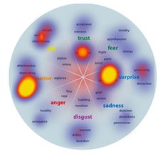 The emotions of social sharing