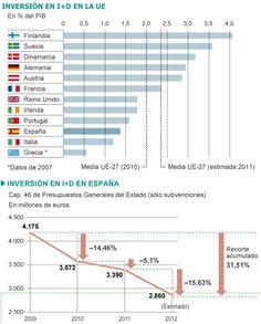 Investigación. Inversión en I+D, UE, por países,  (Des)Inversión en ciencia en España.