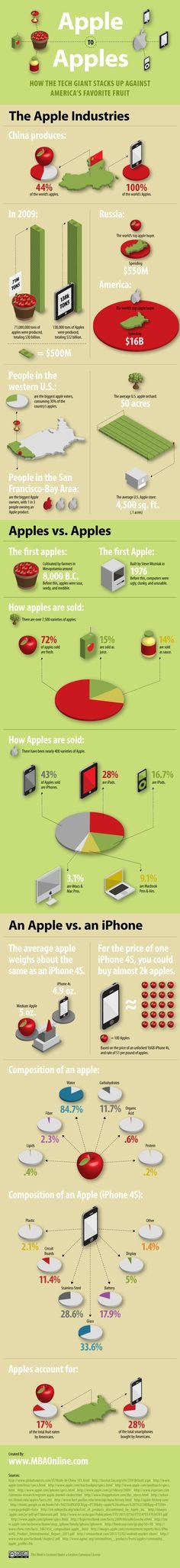 Apples (Fruit) to Apple (Company) Comparison!