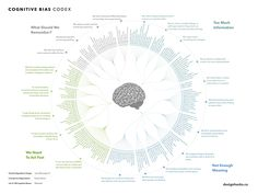List & Mindmap of Cognitive biases - As Map Complexity Cartographer Psychologie Cognitive, Celle Que Vous Croyez, Evolution, Cognitive Bias, Behavioral Economics, Psychology Quotes, Psychology Careers, Forensic Psychology, Cognitive Behavioral Therapy