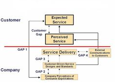 Gap model of Service Quality identifies the different sources of gaps or differences between the service quality that a customer expect to receive from a service provider and the customer perception of of the service actually received. The gap model identifies 5 different types of gaps. The first four gaps are called company gaps, and the last or fifth gap is called customer gap - that is, the gap as perceived by customer. The customer gap is the resultant effect of the four company gaps -
