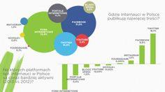 Rok 2014 w Social Media - raport - NowyMarketing