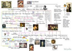 Généalogie des dieux Teaching Literature, Greek Mythology, Ancient Greece, Infographic, Bacchus, Vikings, Charts, Zodiac, Images