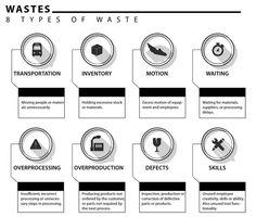 TIM WOOD – Lean Wastes Slides