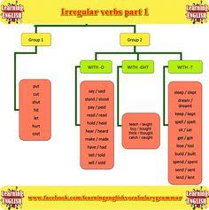 Irregular Verbs-1