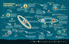 Google Image Result for http://www.motherjones.com/files/legacy/news/feature/2005/12/expanding_universe_1400x904.gif