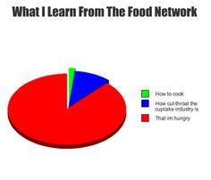 Food Network Pie Chart   Hello Memes