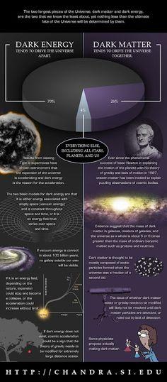 Matéria e energia escura.