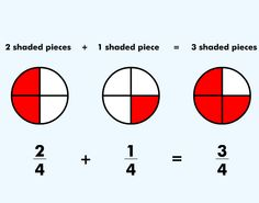 """In """"Adding and Subtracting Fractions"""" students click through this lesson using interactive fraction models to add and subtract fractions. #ccss #STEM 3.NF.A.3b, 3.NF.A.3c, 4.NF.A.1, 4.NF.B.3, 4.NF.B.3a, 4.NF.B.3b, 4.NF.B.3c, 5.NF.A.1"""