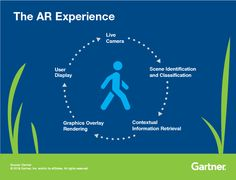 Why #CIOs & leaders should pay attention on #augmentedreality and #PokemonGo  > Gartner