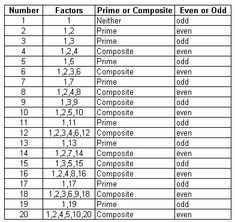 FREE! Printable Factors and Prime Numbers List Factors