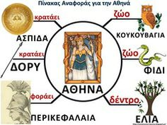 Η θεά Αθηνά Learn Greek, Greek Language, Greek History, Greek Music, Summer School, Ancient Greece, Greek Mythology, School Projects, Special Education