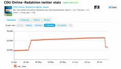 Statistik der Twitter-Follower für @cdu_news von Mitte April bis heute (Quelle: Twittercounter.com)